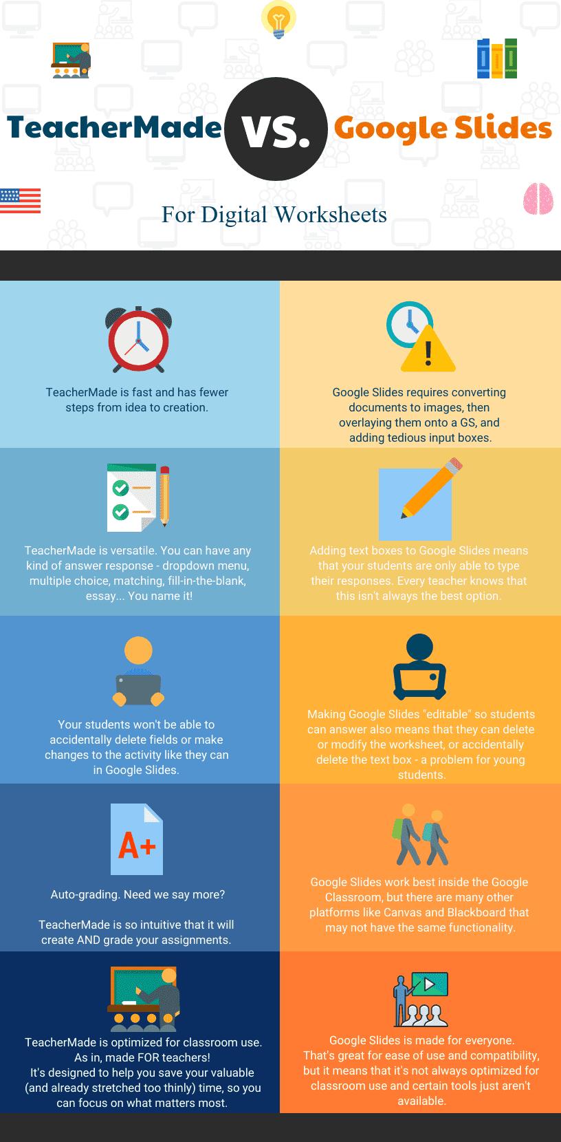 TeacherMade vs. Google Slides Infographic